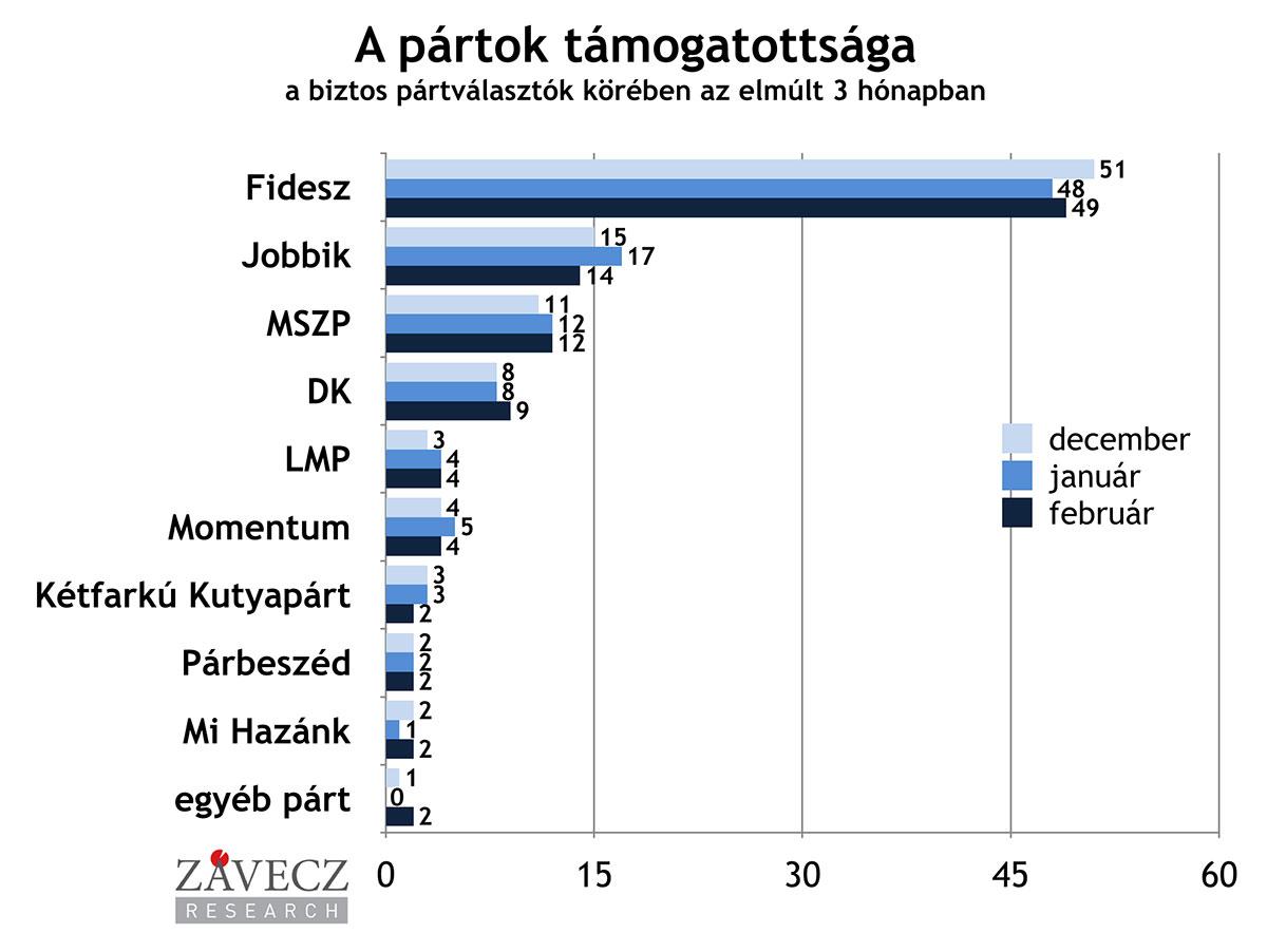 Партийная поддержка избирателей в период с декабря по февраль