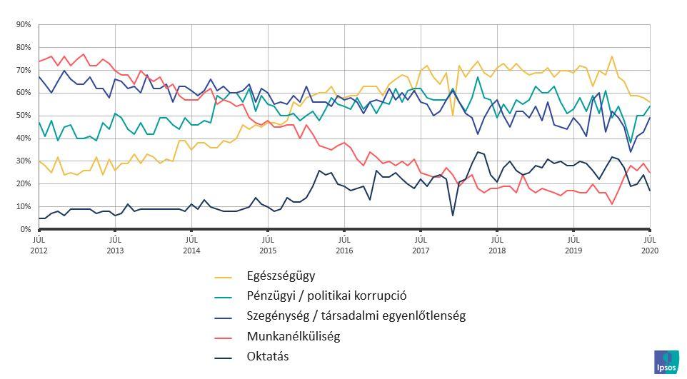 Mi az, ami aggodalommal tölti el? (top5 félelem Magyarországon)